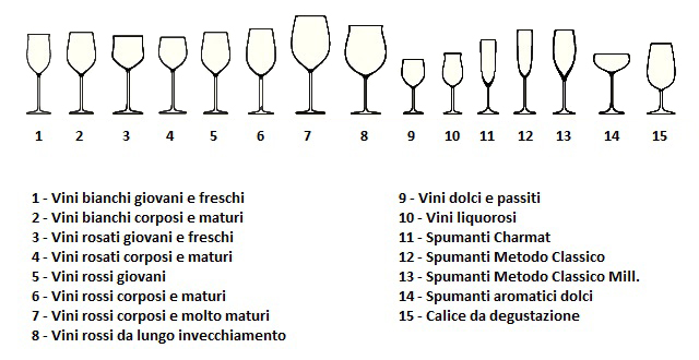 tipologie dei bicchieri da vino